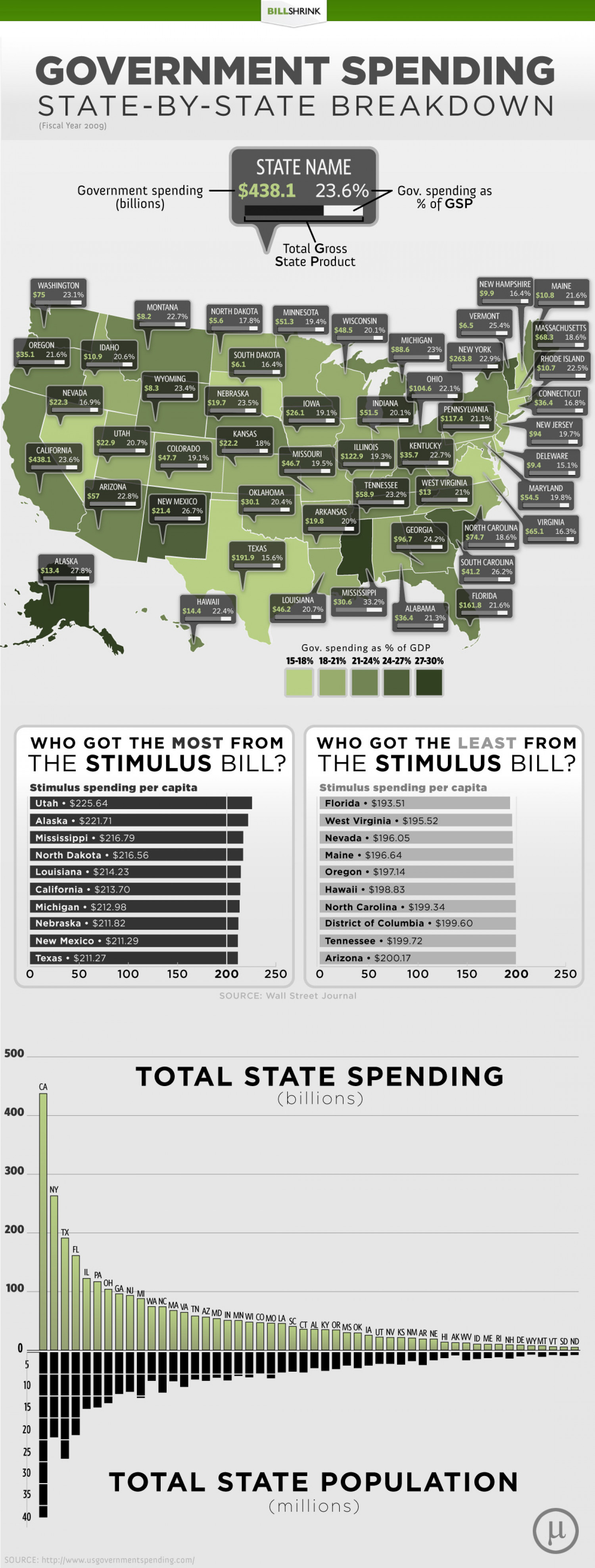 Government Spending: State-by-State Breakdown Infographic