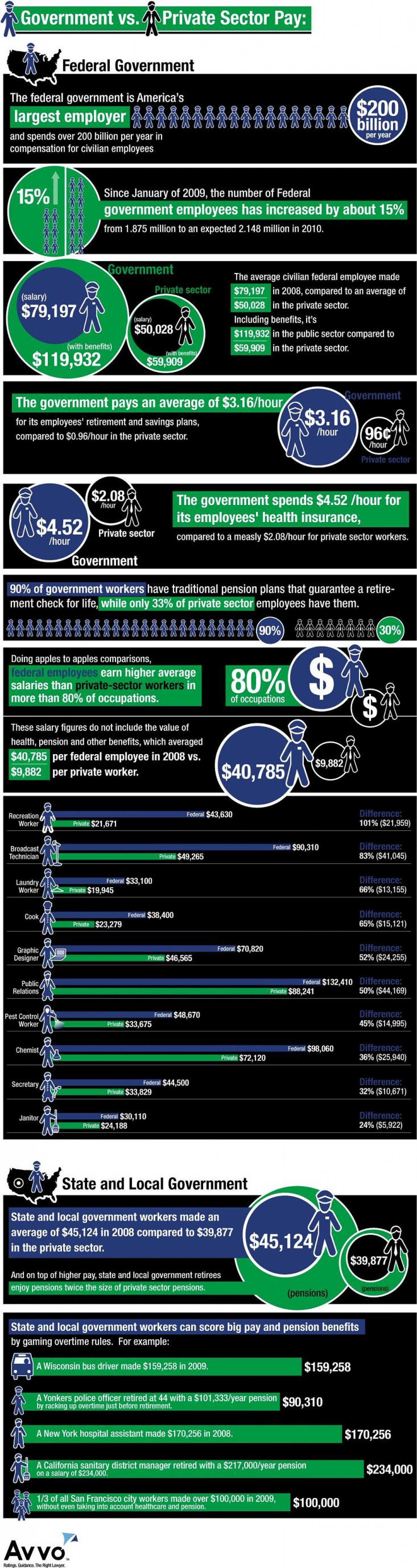 Government Vs. Private Sector Pay Infographic