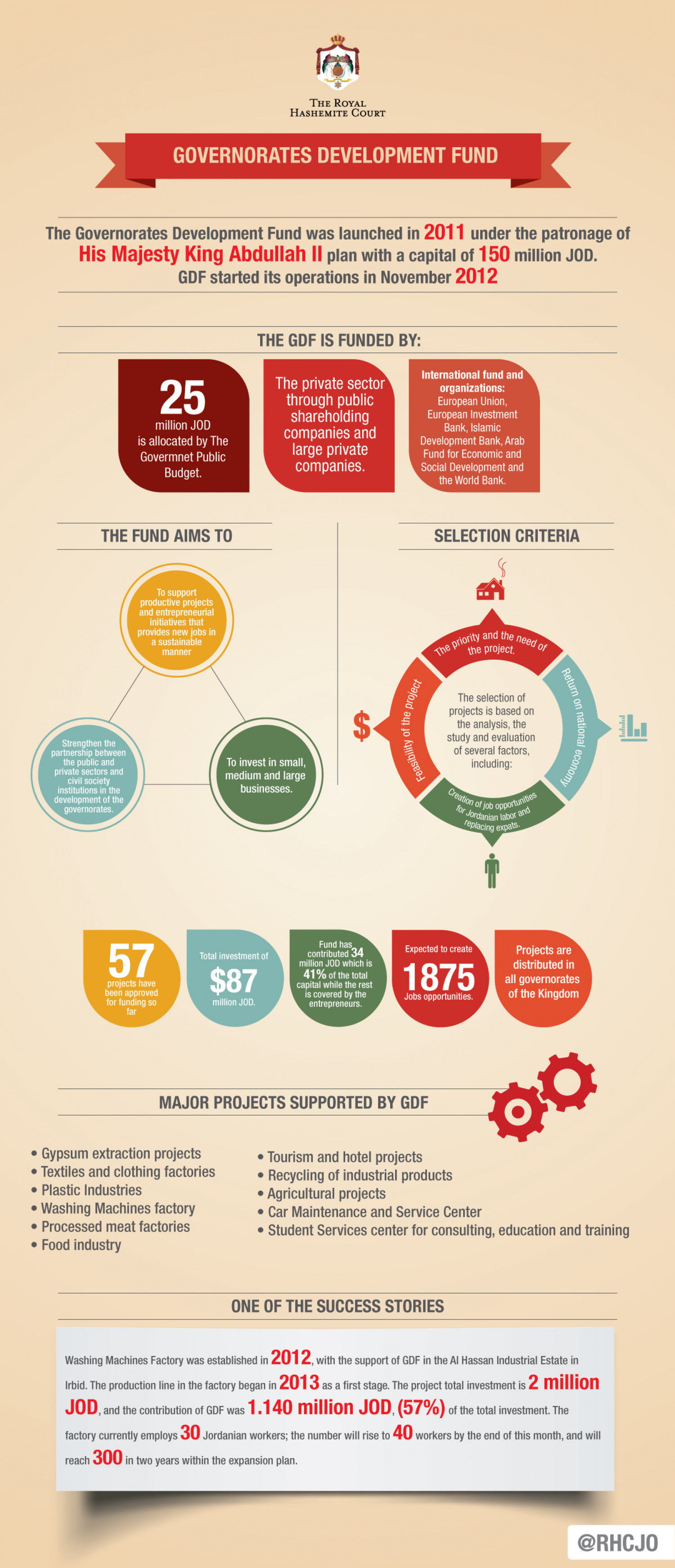 Governorates Development Fund Infographic