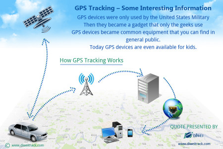 GPS Tracking – Some Interesting Information Infographic