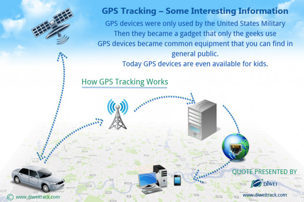 GPS Tracking  Some Interesting Information Infographic
