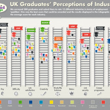 Graduate perceptions of career benefits Infographic