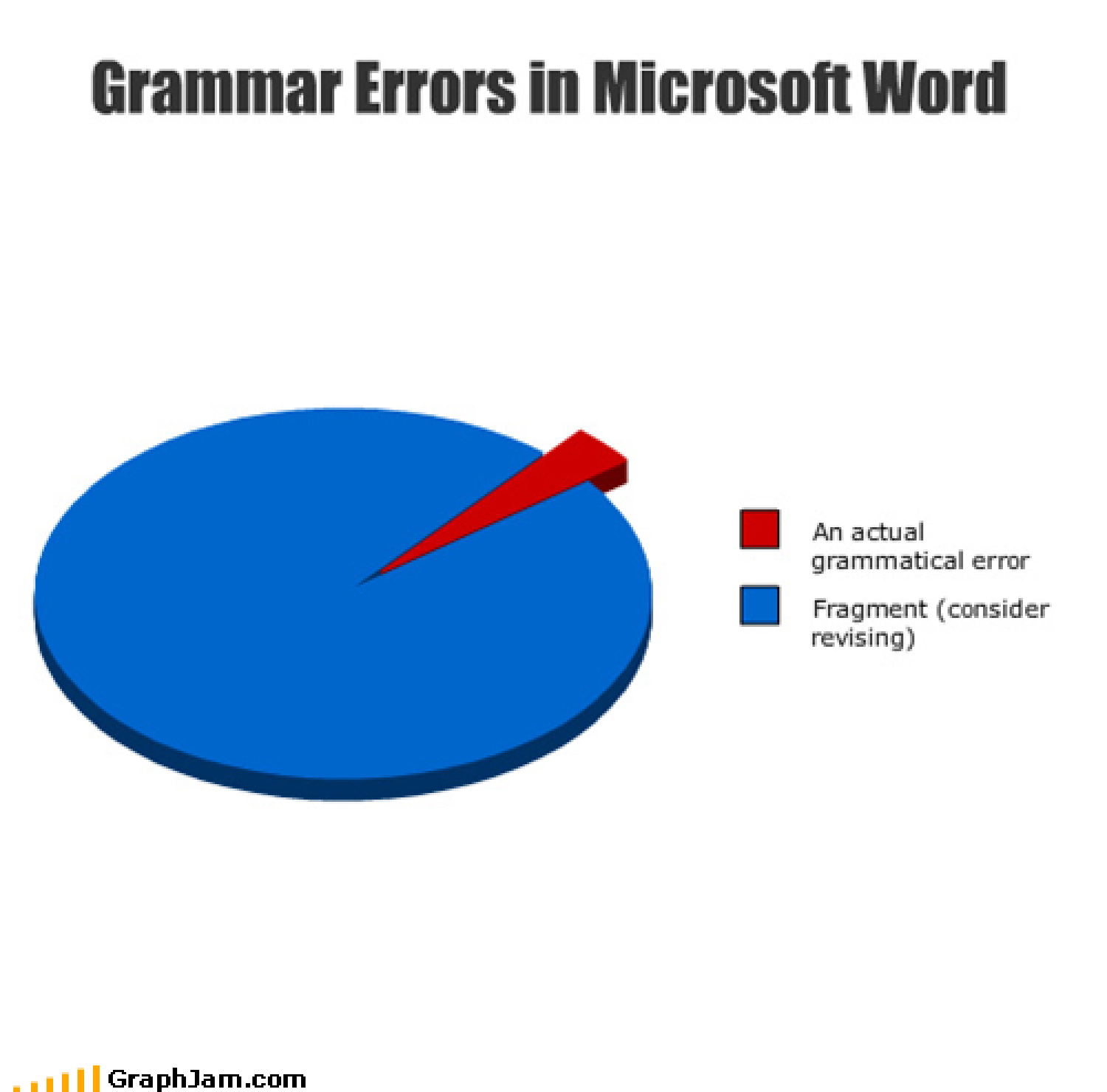 Grammar errors in Microsoft Word Infographic
