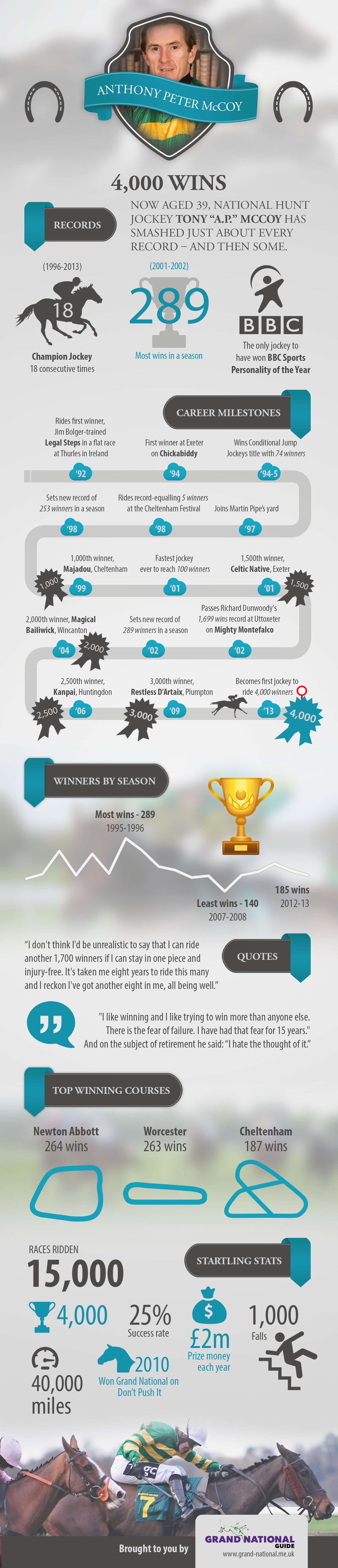 Grand National Guide Infographic