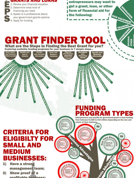 Infographic Grand and loan vie Canadian government Infographic