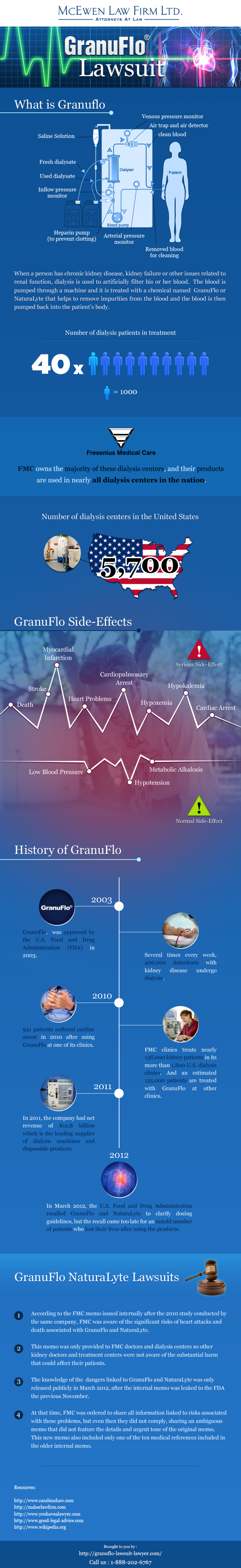 Granuflo Lawsuit Lawyer Infographic