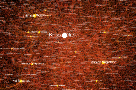 Graph relationship between users on profile Kriss Selitser on Google+ Infographic