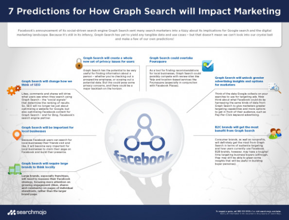 Graph Search Infographic: 7 Predictions for How Facebook Graph Search Will Impact Marketing Infographic