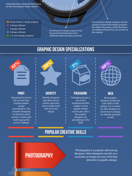 Graphic Design Software and Skills: Can You Keep Up? Infographic