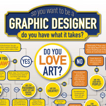 Graphic Designer Decision Tree Infographic