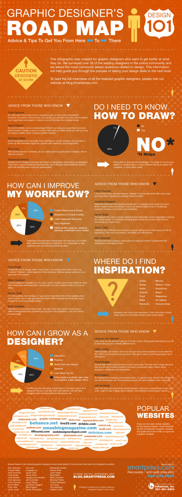 Graphic Designers Road Map