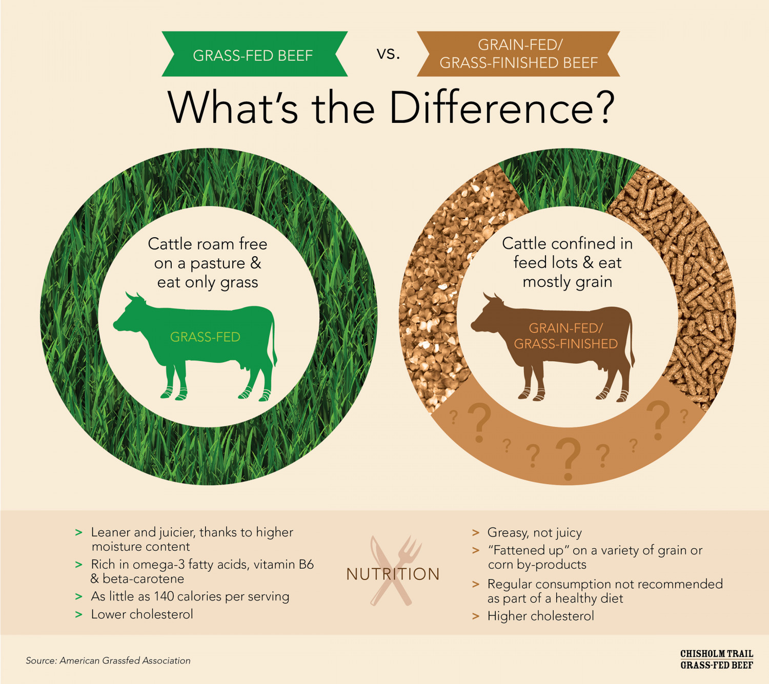 Grass-fed vs. Grass-finished beef: What's the difference? Infographic