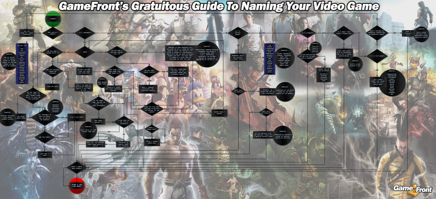 Gratuitous Guide To Naming Your Video Game Infographic