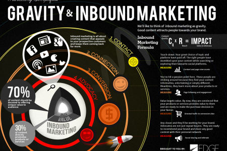Gravity and inbound marketing Infographic