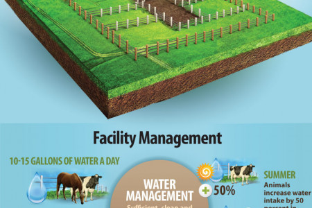 Grazing & Farm Facility Management Infographic