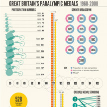 Great Britain's Paralympic Medals Infographic