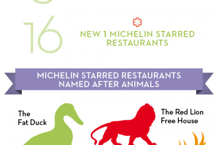 Great British Chefs guide to Michelin 2013 Infographic