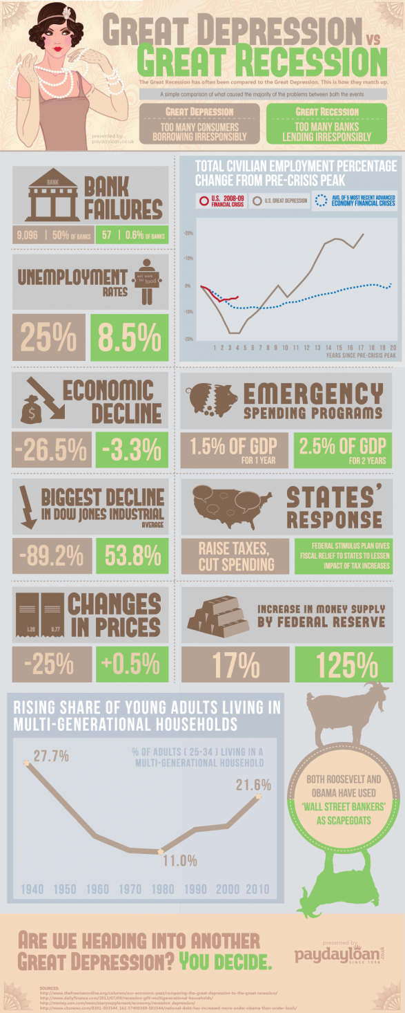 schoolonomic 2012 great depression vs great recession