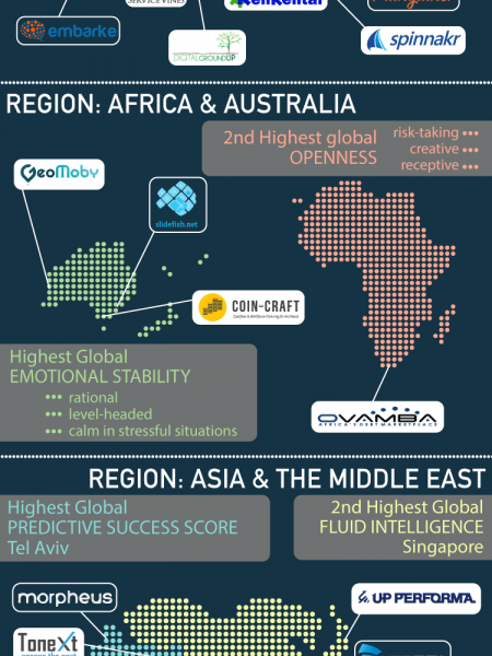 Great Startups Can Be Built Anywhere: A Look at Regional Entrepreneurial Strengths Infographic