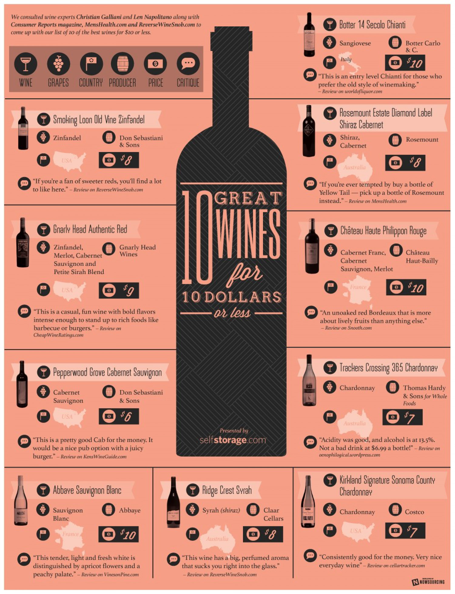 Great Tasting Wines for $10 or Less Infographic