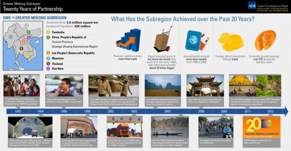 Greater Mekong Subregion: Twenty Years of Partnership