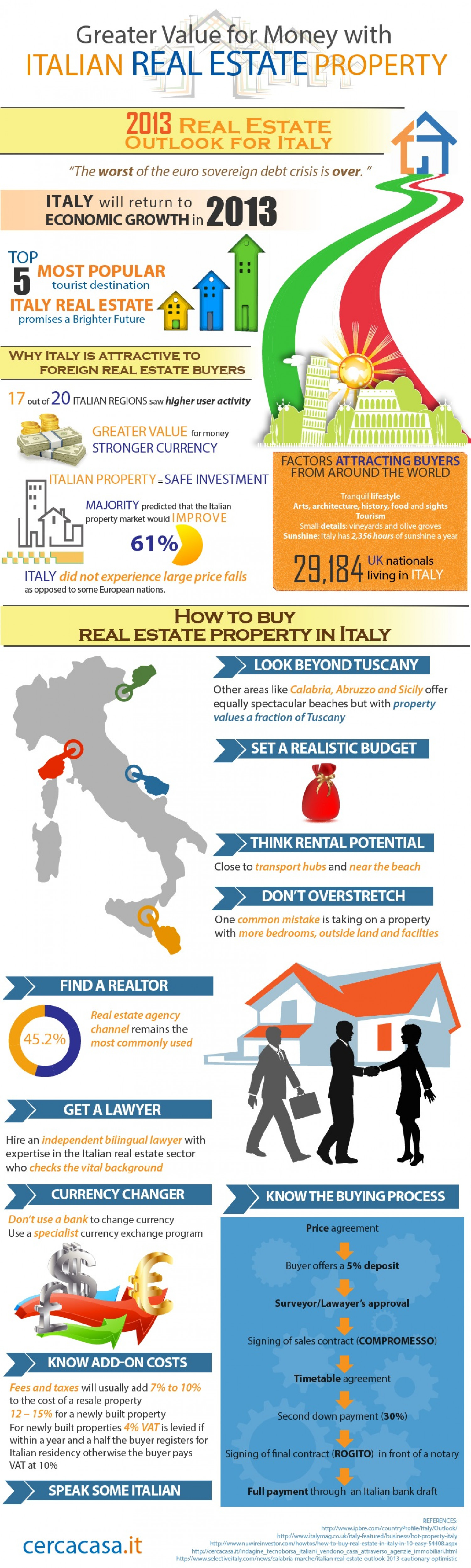 Greater Value for Money with Italian Real Estate Property Infographic