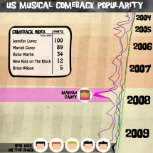 Greatest US Musical Comebacks Infographic