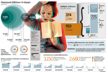 GREEK BOOKS Infographic