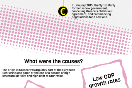 Greek Debt: A Brief Guide Infographic