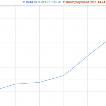 Greek Sovereign Debt vs Unemployment Rate Infographic