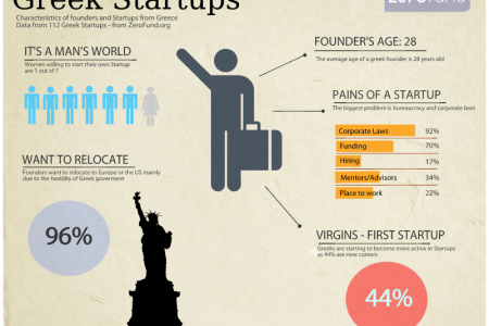 Greek Startups Infographic