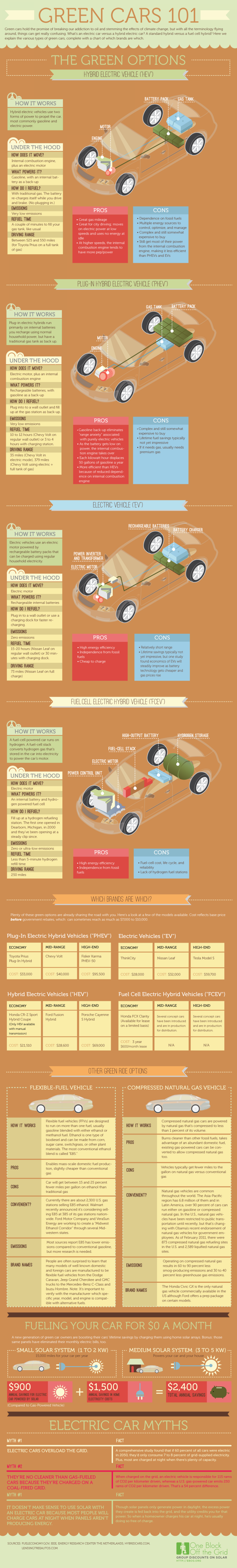 Green Cars 101 Infographic