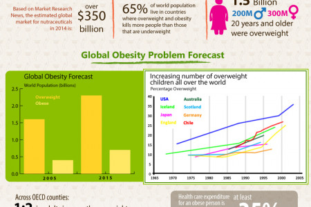 Green Coffee Bean Extract - Weight Loss Without Side Effects Infographic