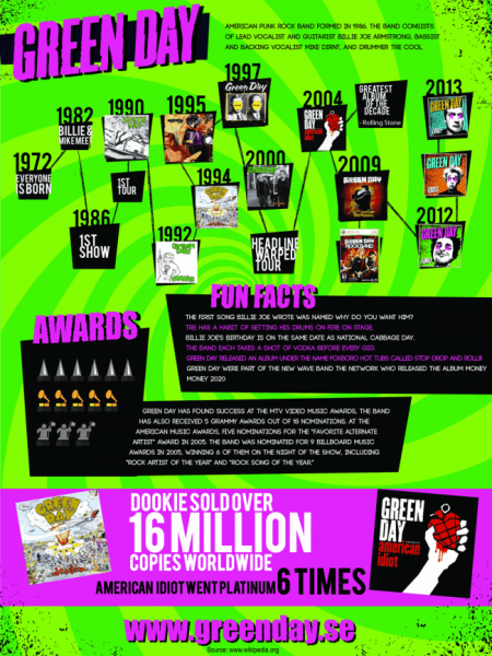 Green Day infographic Infographic