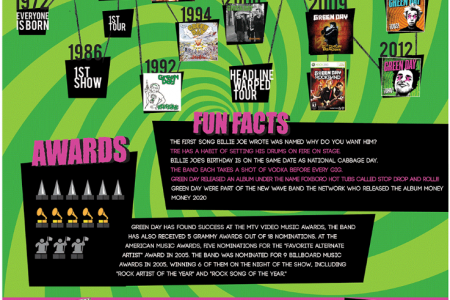 Green Day Infographic