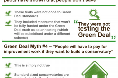 Green Deal Myths Infographic