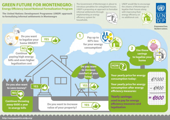 Green future for Montenegro