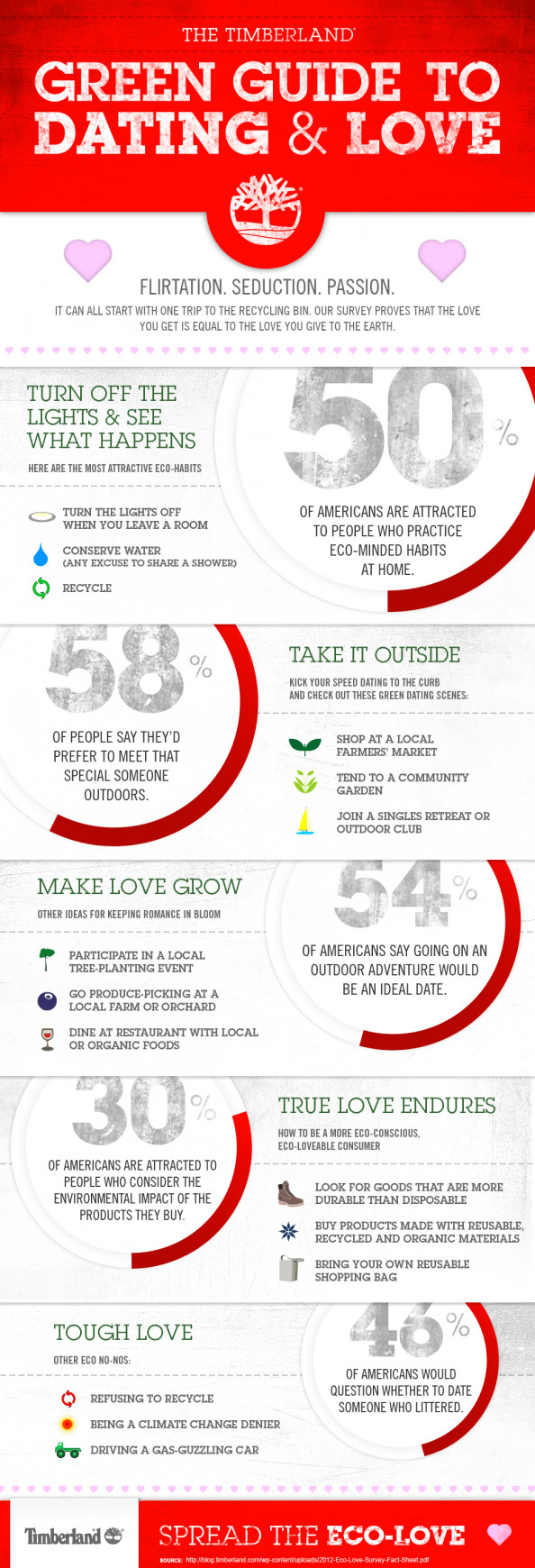 Green Guide To Dating & Love Infographic