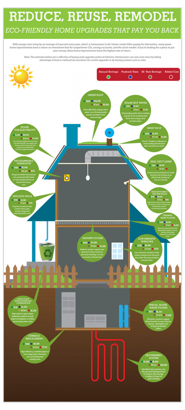 Green Home Upgrades That Pay You Back Infographic