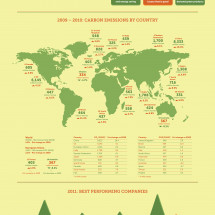 Green Manufacturing Over Time Infographic