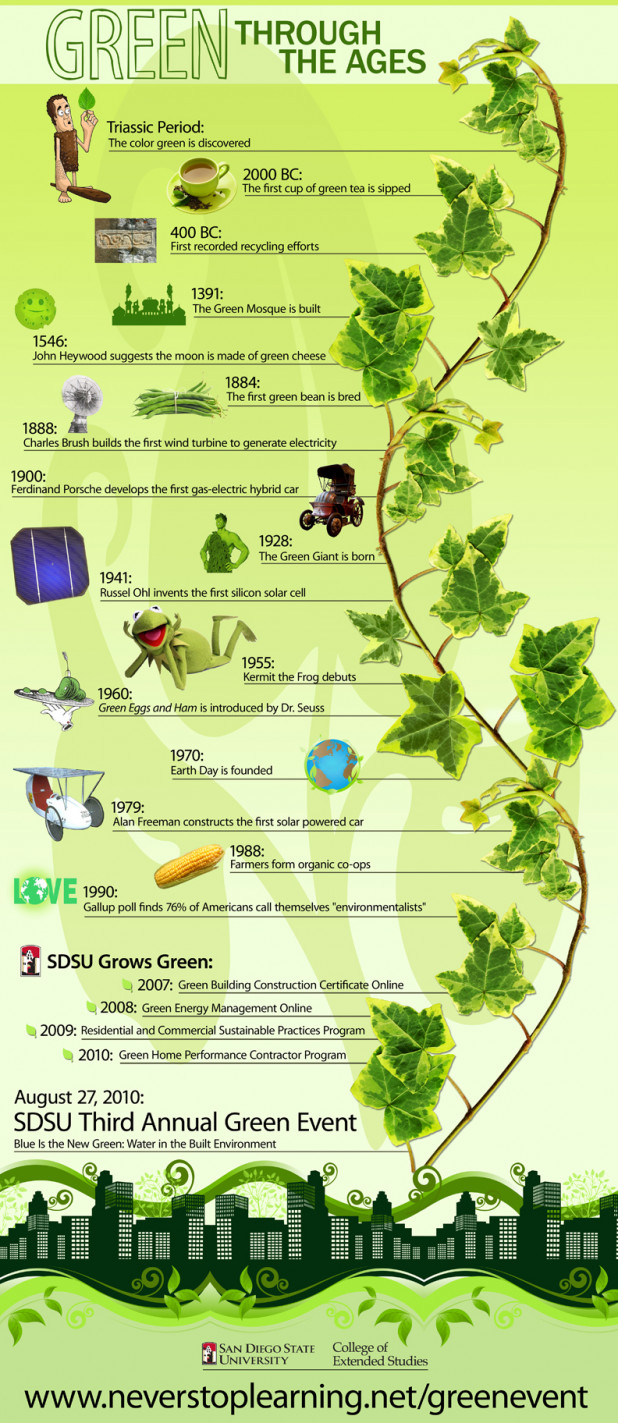 Green Through The Ages