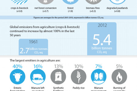Greenhouse Gas Emissions from Agriculture, Forestry and Other Land Use Infographic