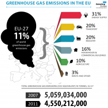 Greenhouse Gas Emissions in the EU Infographic