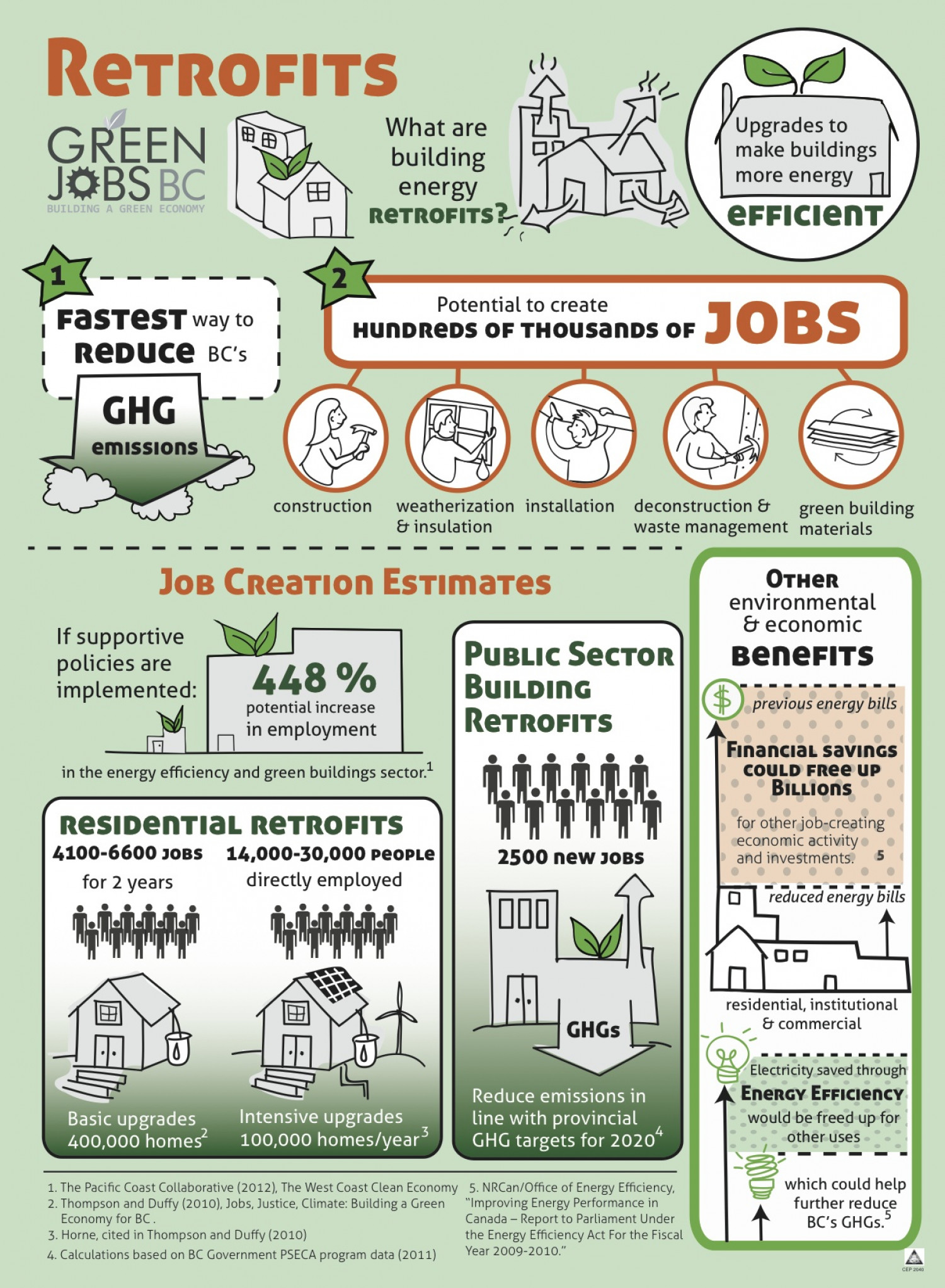 GreenJobs BC - Building Retrofits Infographic