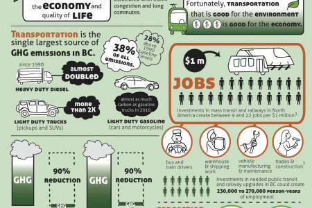 GreenJobs BC - Transportation  Infographic