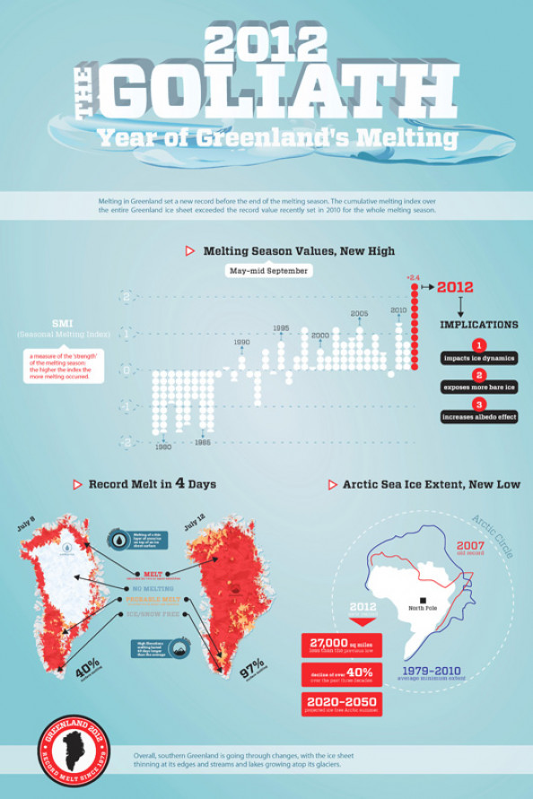 Greenland's Record Melting Infographic