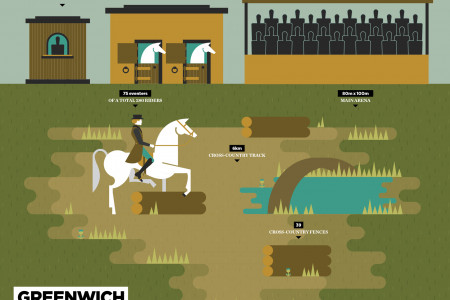 Greenwich Park Olympic Equestrian Venue 2012 Infographic