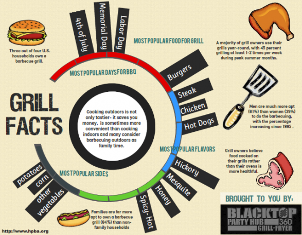Grilling Facts via Infographic