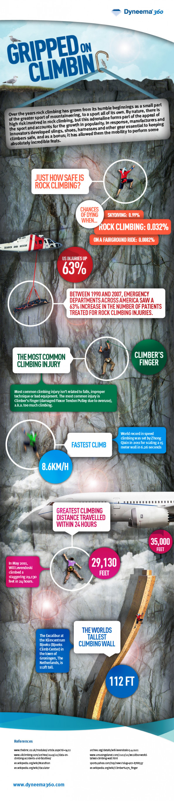 Gripped on Climbing: How Safe is Rock Climbing? Infographic