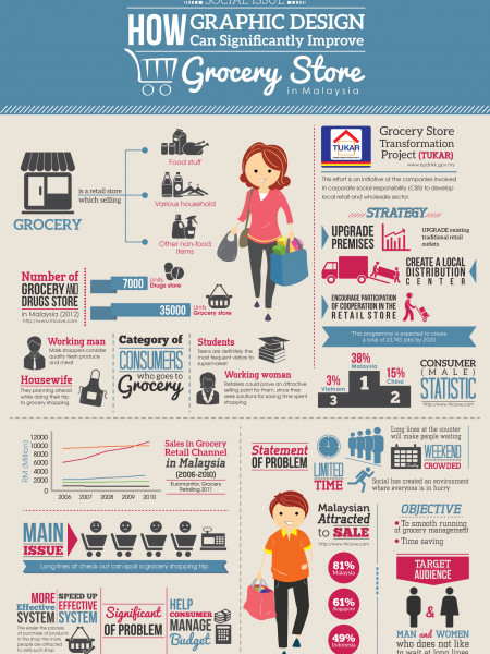 How Graphic Design Can Significantly Improve Grocery Store In Malaysia Infographic